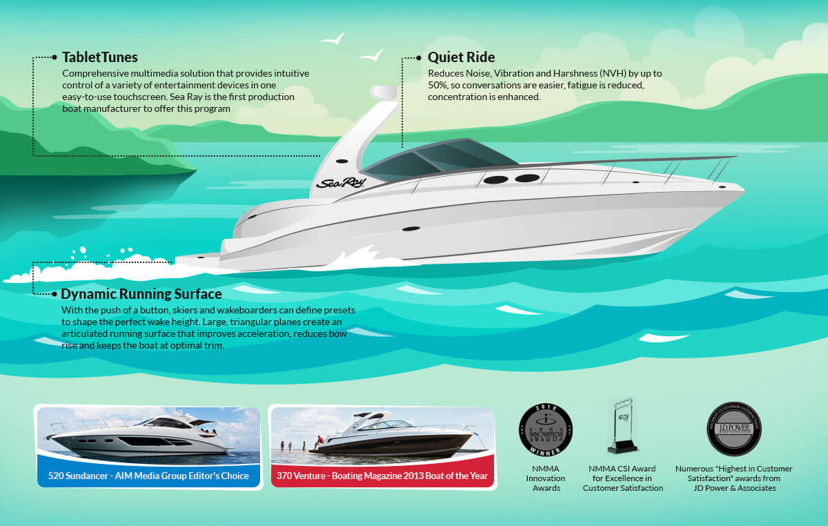 Sea Ray infographic